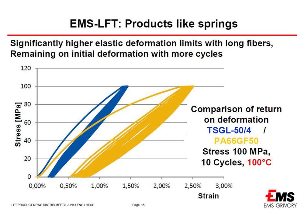 Grafico deformazioni elastiche poliammidi a fibra lunga